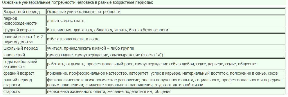 Доклад потребности человека в разные возрастные периоды 8374