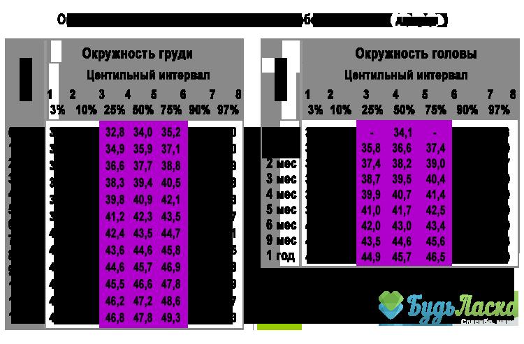 таблица рост вес окружность головы ребенка